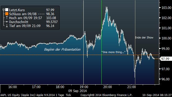 Apple Aktienkurs Intraday 9.9.2014 mit Anmerkungen