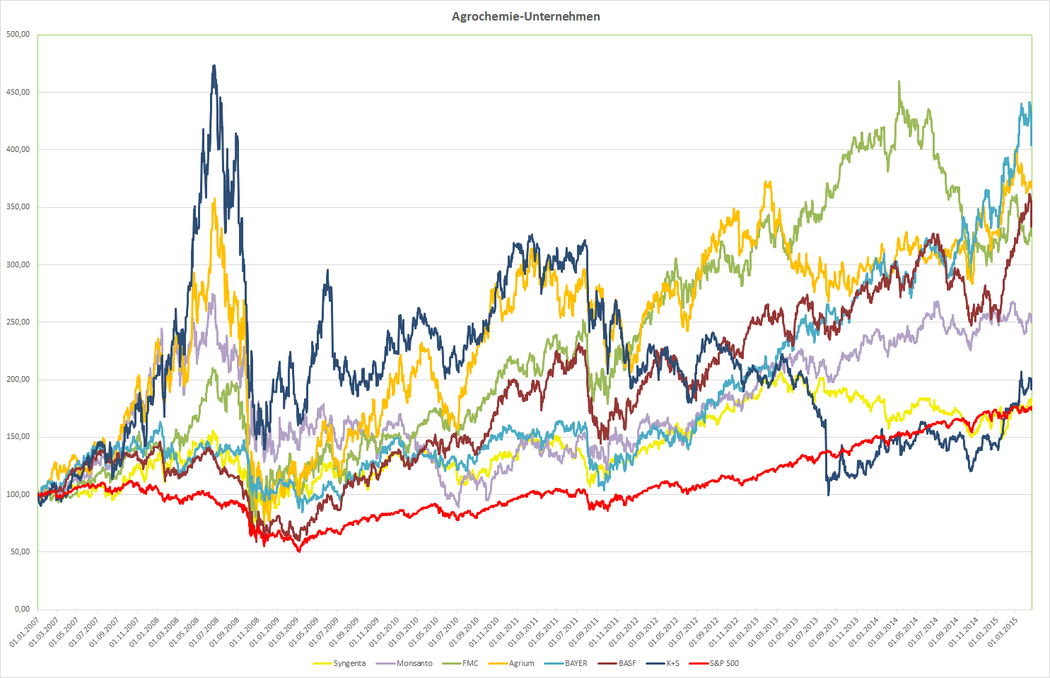 Kursentwicklung der Agrochemie-Unternehmen im Vergleich zum S&P 500 seit 2007