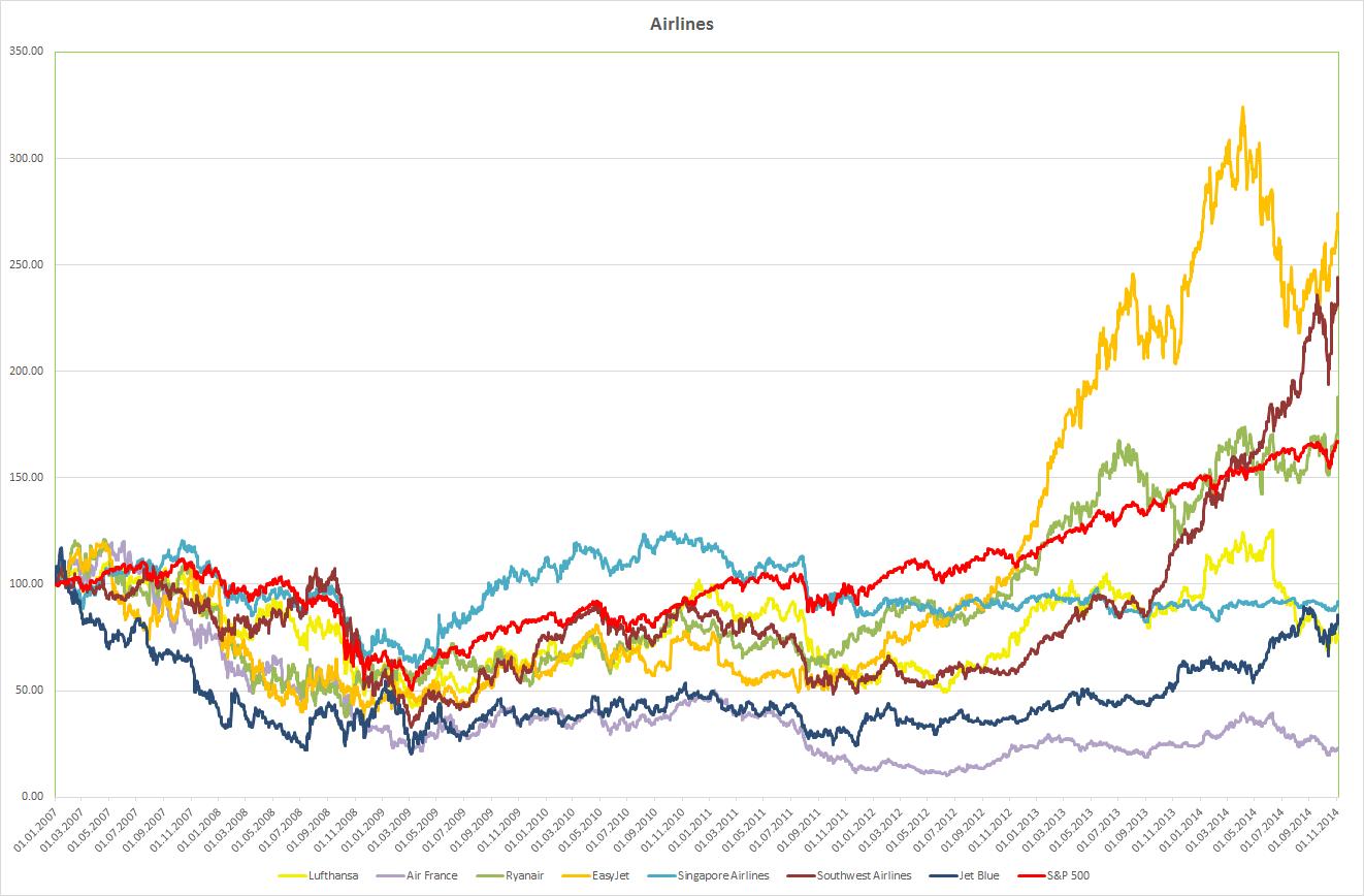 Airlines seit 2007 im Vergleich