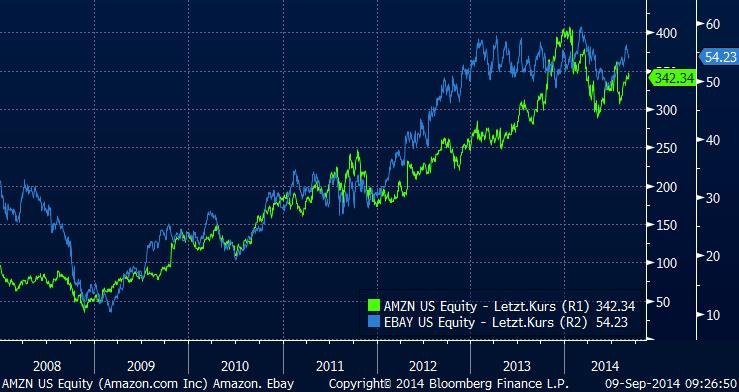 Aktienkursentwicklung seit 2008