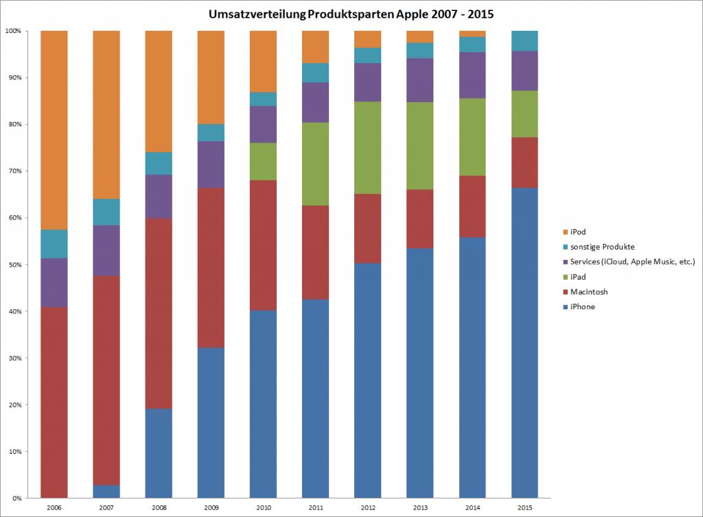 Apple Umsatz nach Produktsparten 2007-2015