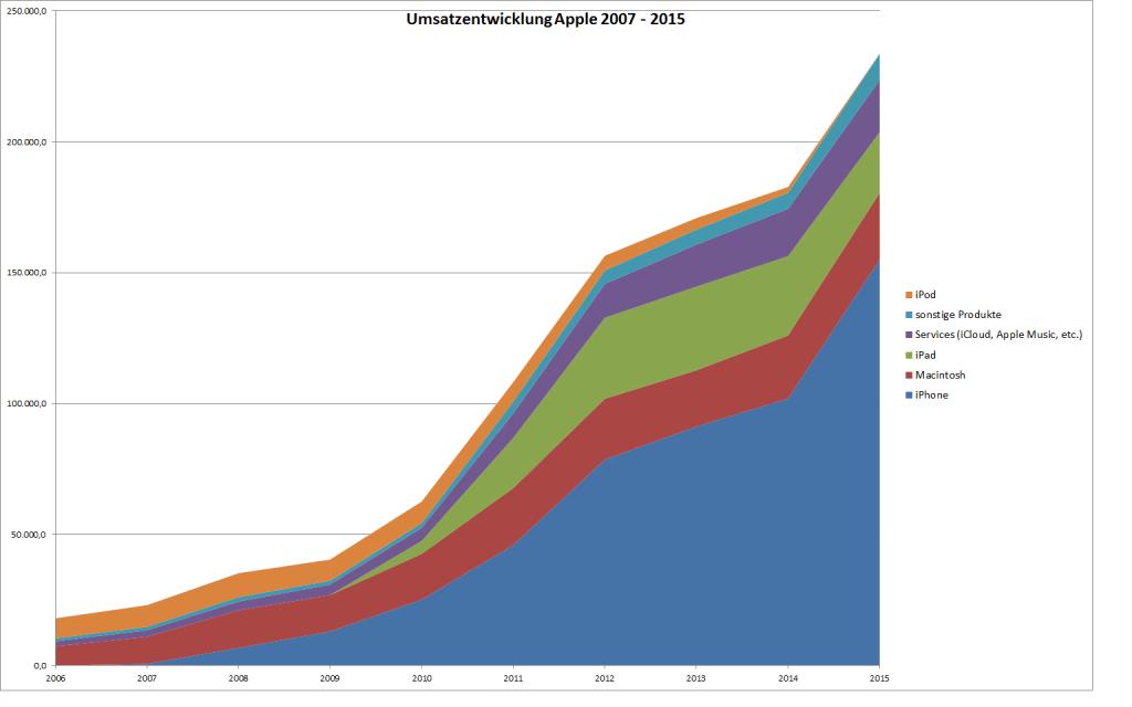 Umsatzentwicklung von Apple 2007-2015