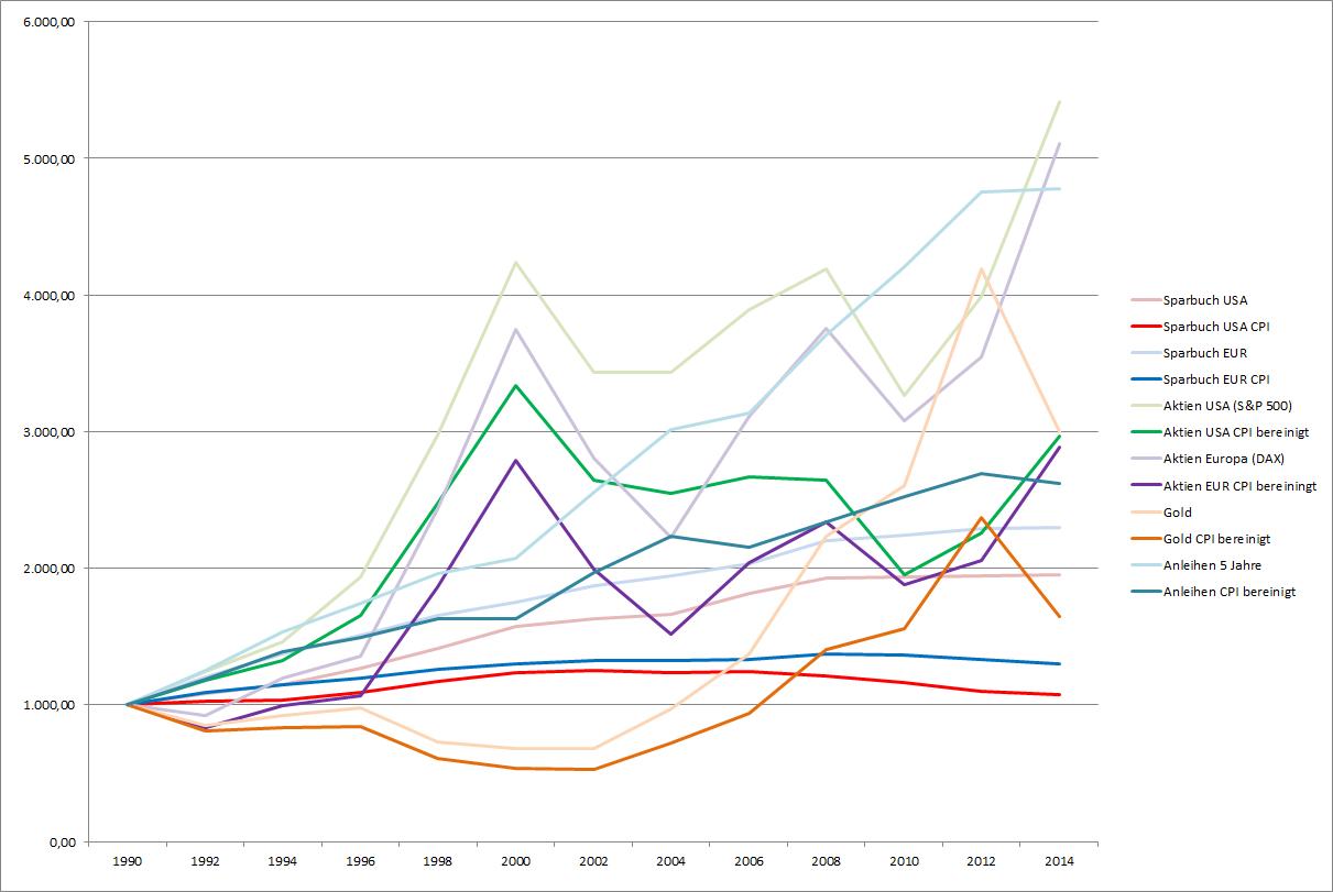 Die unterschiedlichen Asset-Klassen seit 1990 nominal und real (CPI bereinigt)