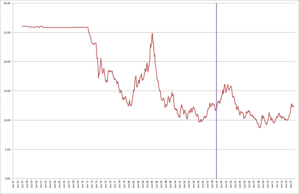 US-Dollar in Schilling bzw. Euro seit 1954