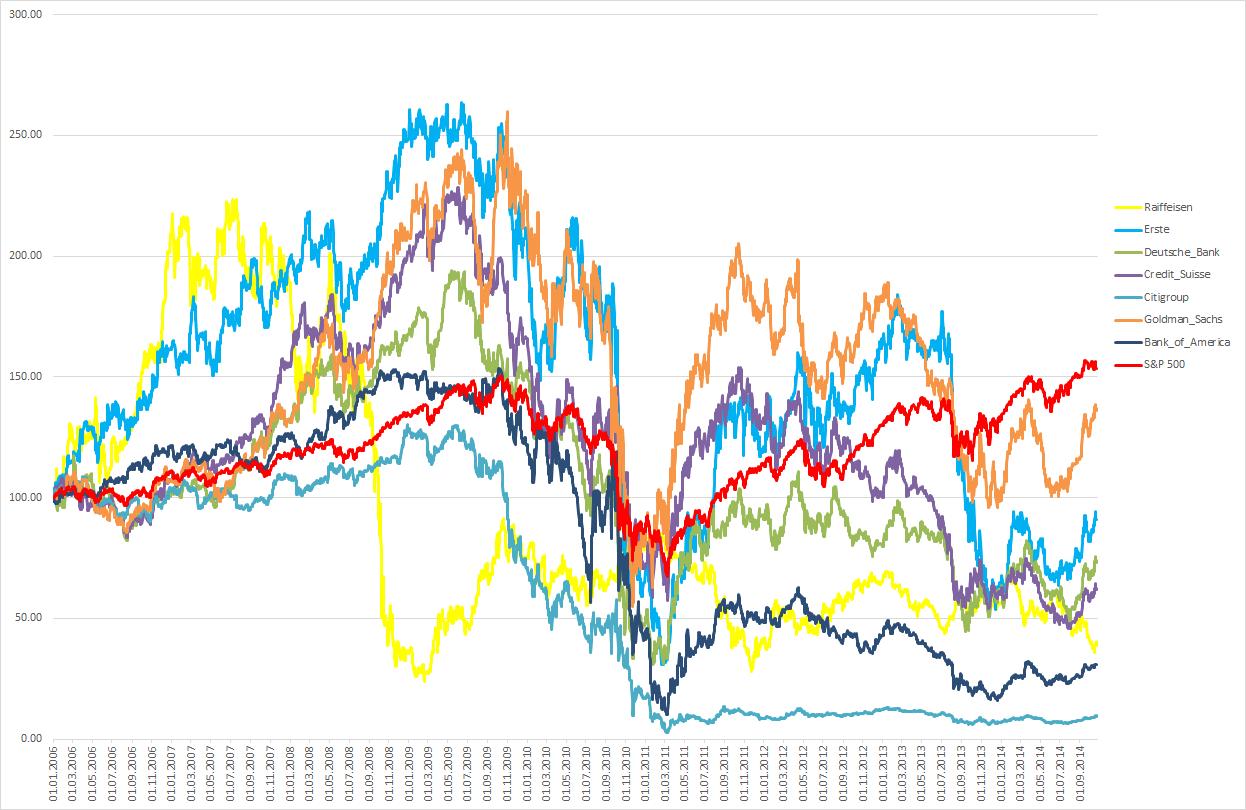 Banken-Aktien seit 2006