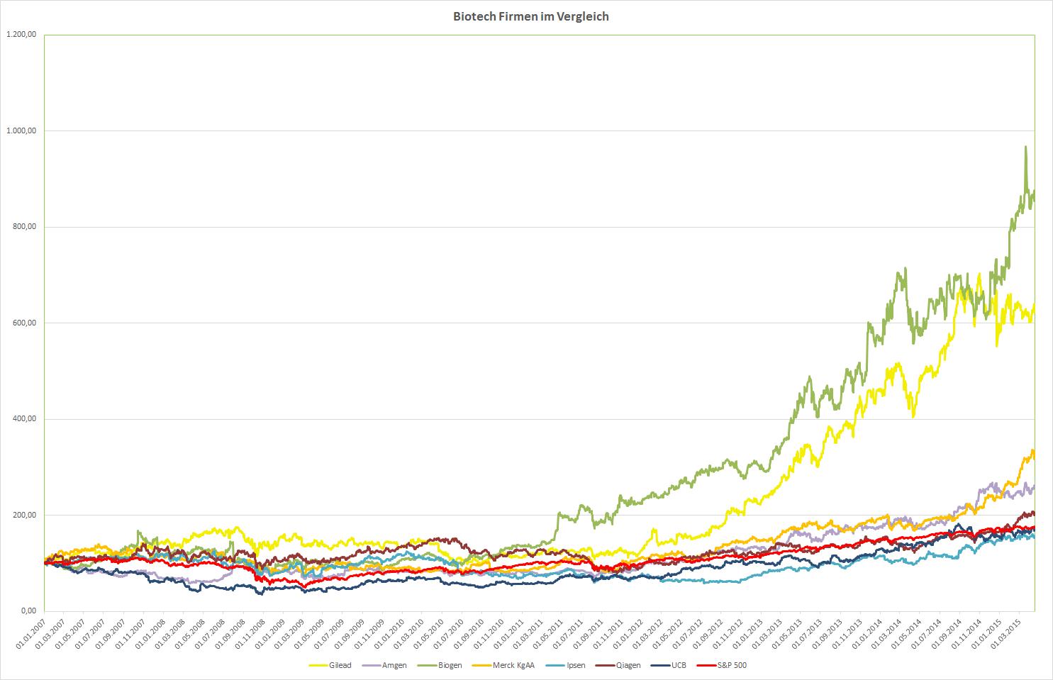 Biotech-Unternehmen im Vergleich seit 2007