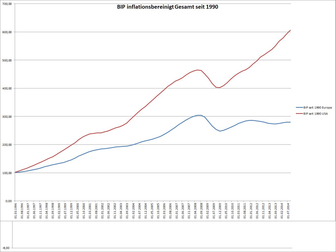 Das BIP in USA und Europa seit 1996