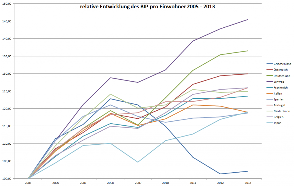 Entwicklung des BIP pro Einwohner