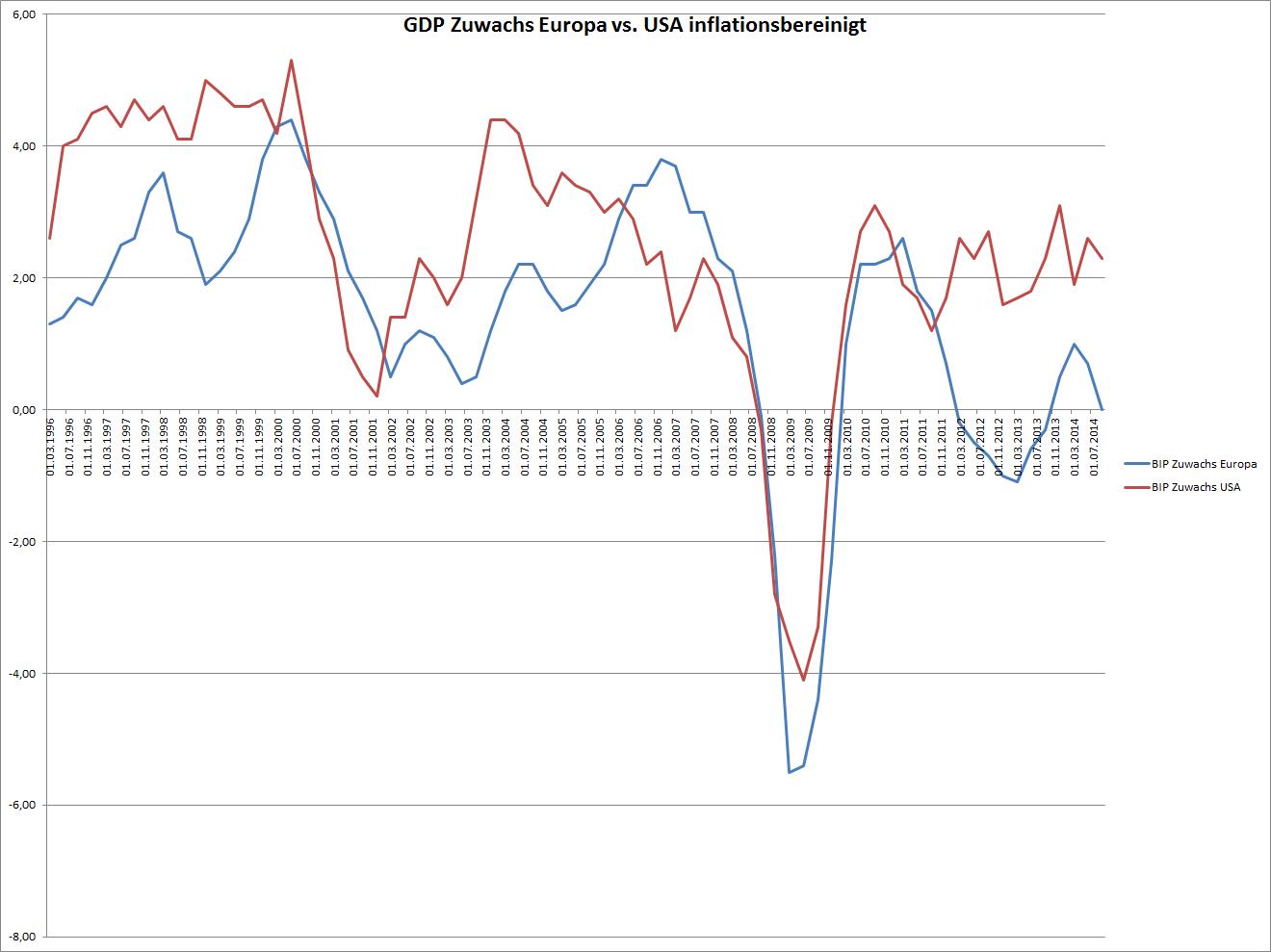 BIP-Zuwachs EUR/USA im Vergleich