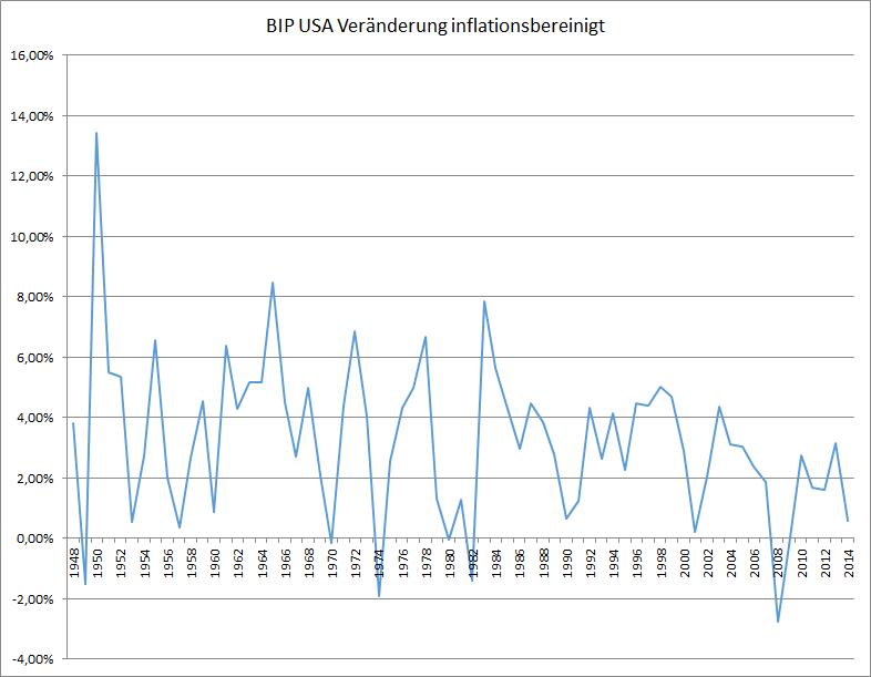 Die Veränderung des Bruttoinlandsproduktes in der USA, inflationsbereinigt