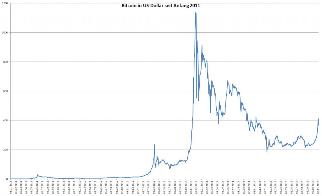 Kursentwicklung von Bitcoin in US-Dollar seit 2011