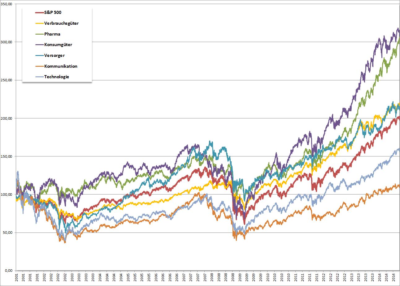 Die Entwicklung der einzelnen Branchen im Chart