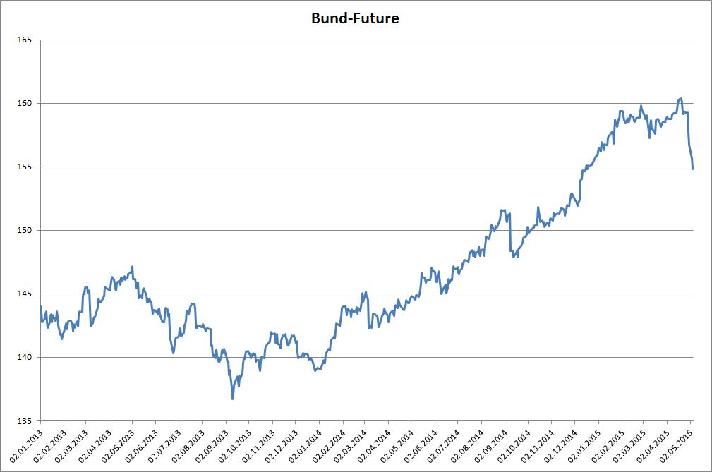 Der Bund-Future seit 1.1.2013