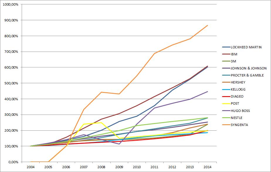 Dividendenentwicklung der Vergleichskandidaten von 2004 - 2014