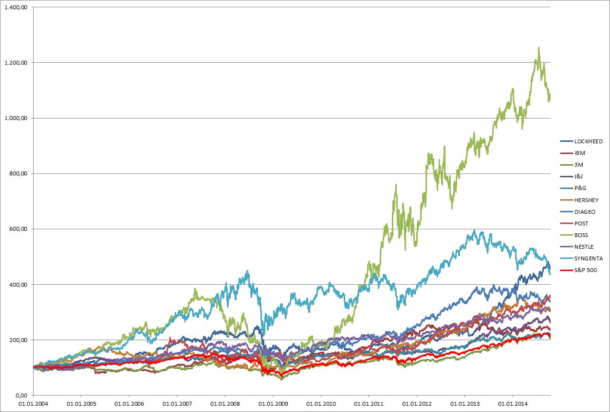 Die Entwicklung der untersuchten Unternehmen an der Börse seit 2004