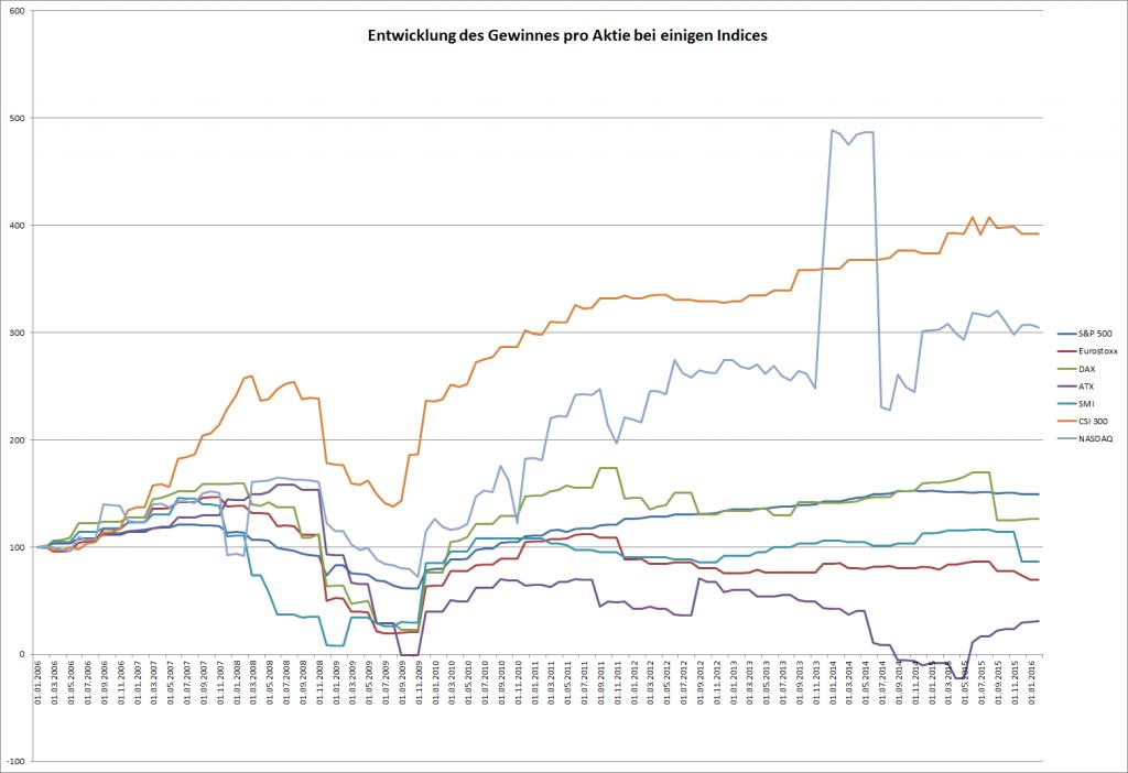 Gewinnentwicklung der Teilnehmer einiger Aktienindices