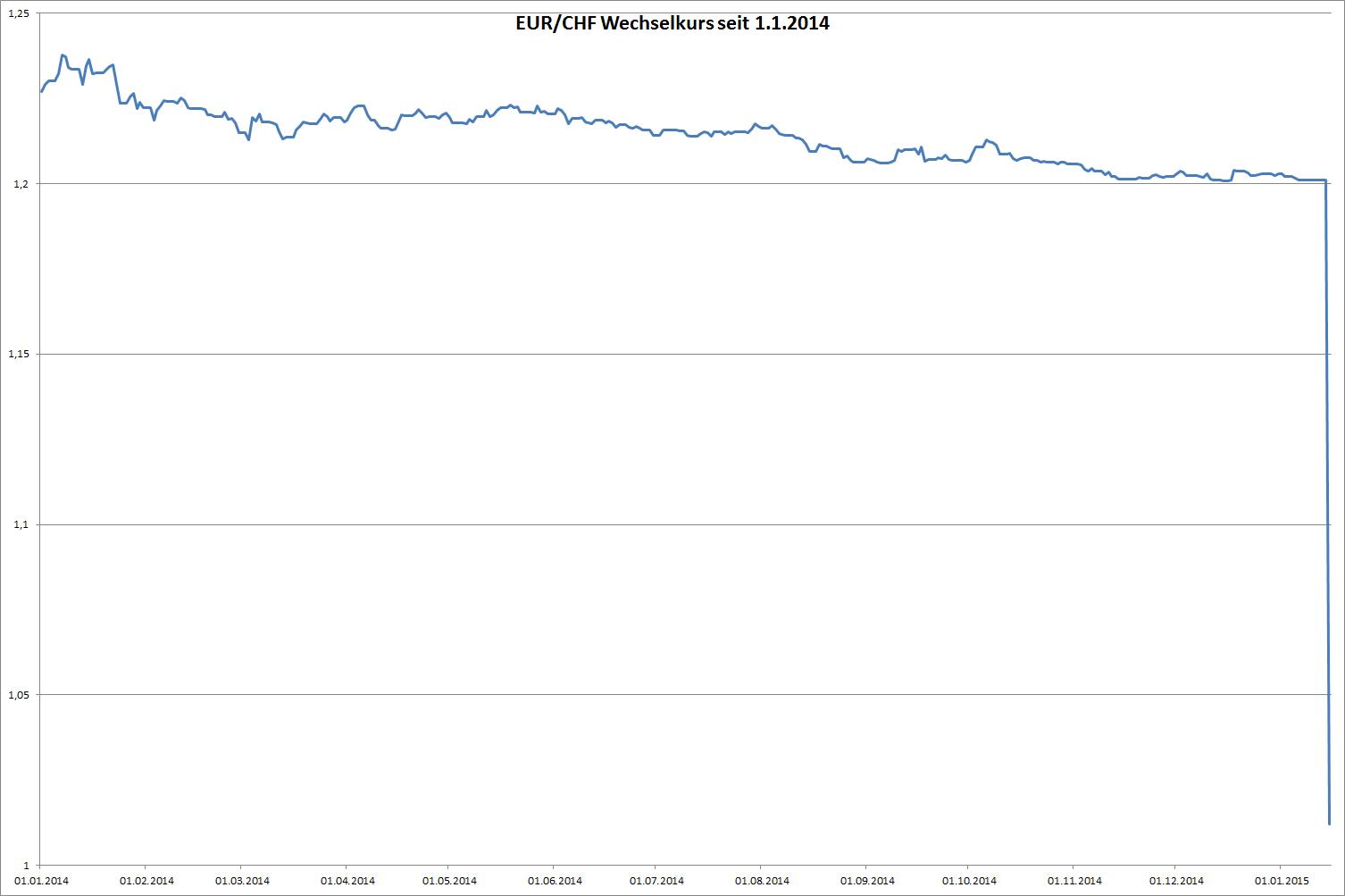 der Sturz in die Tiefe - EUR/CHF  seit 1.1.2014