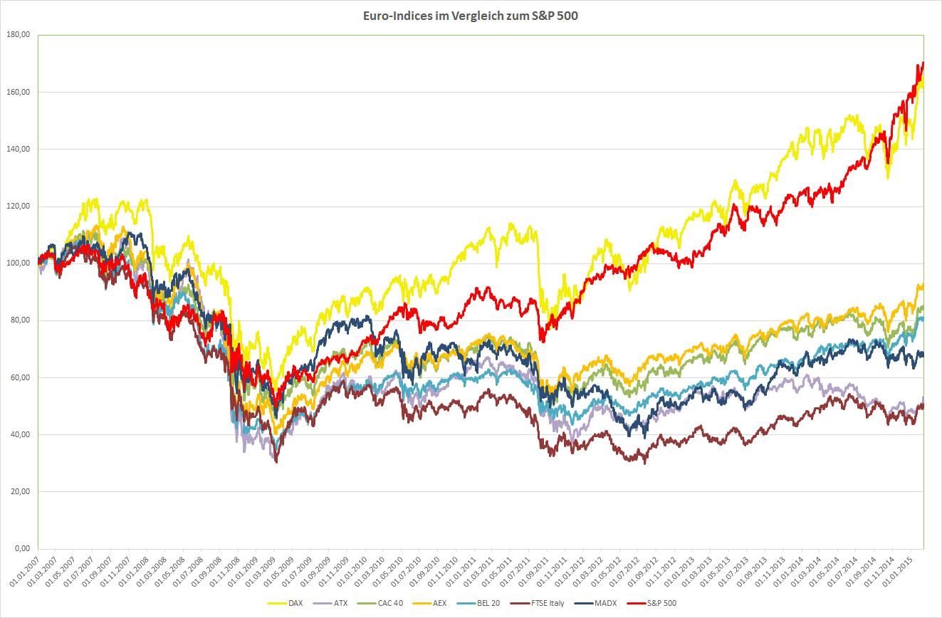 Europas Indices im Vergleich zum S&P 500 seit 1.1.2007