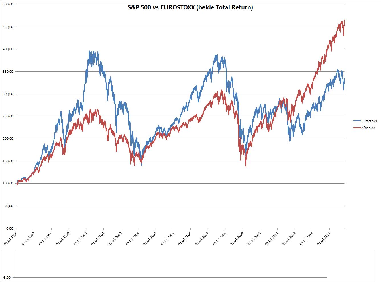 Eurostoxx 50 und S&P 500 Index seit 1996