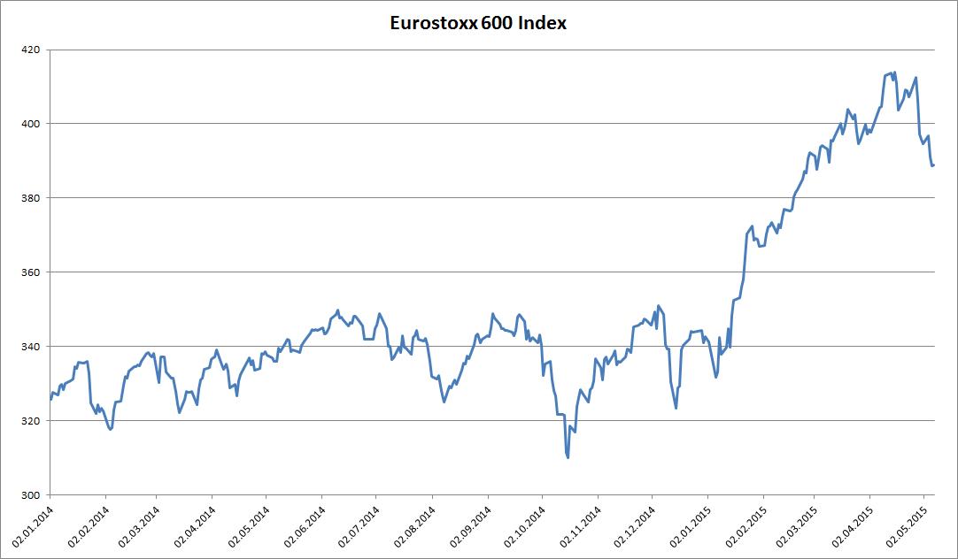 Der Eurostoxx 600 seit 1.1.2014
