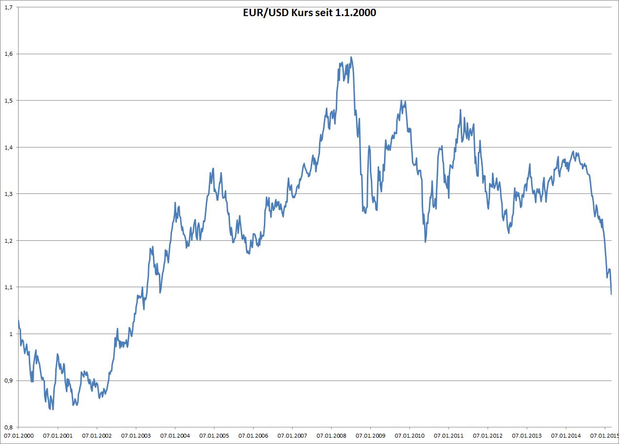 EUR/USD Kurs seit 1.1.2000