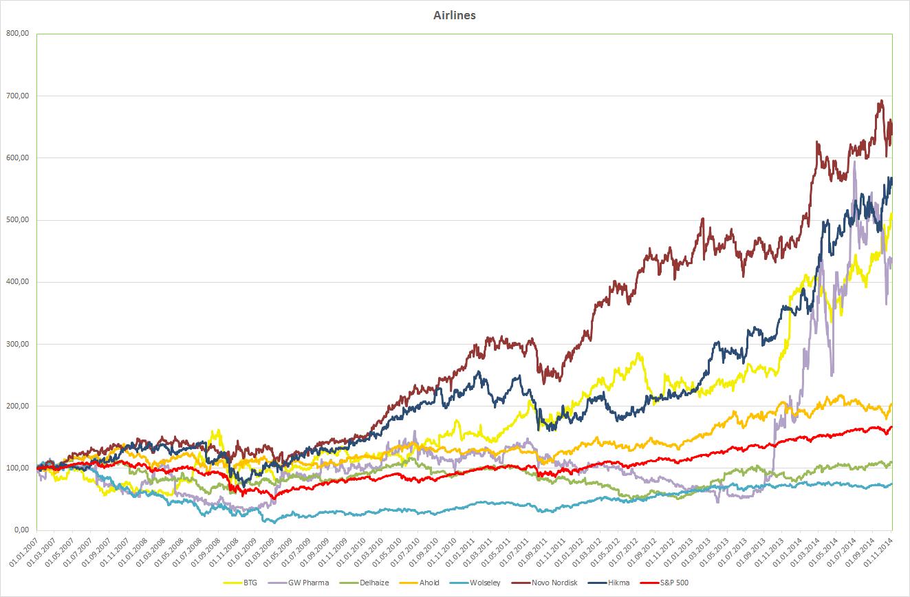 Die Entwicklung der Aktienkurse des Vergleichskandidaten seit 2007