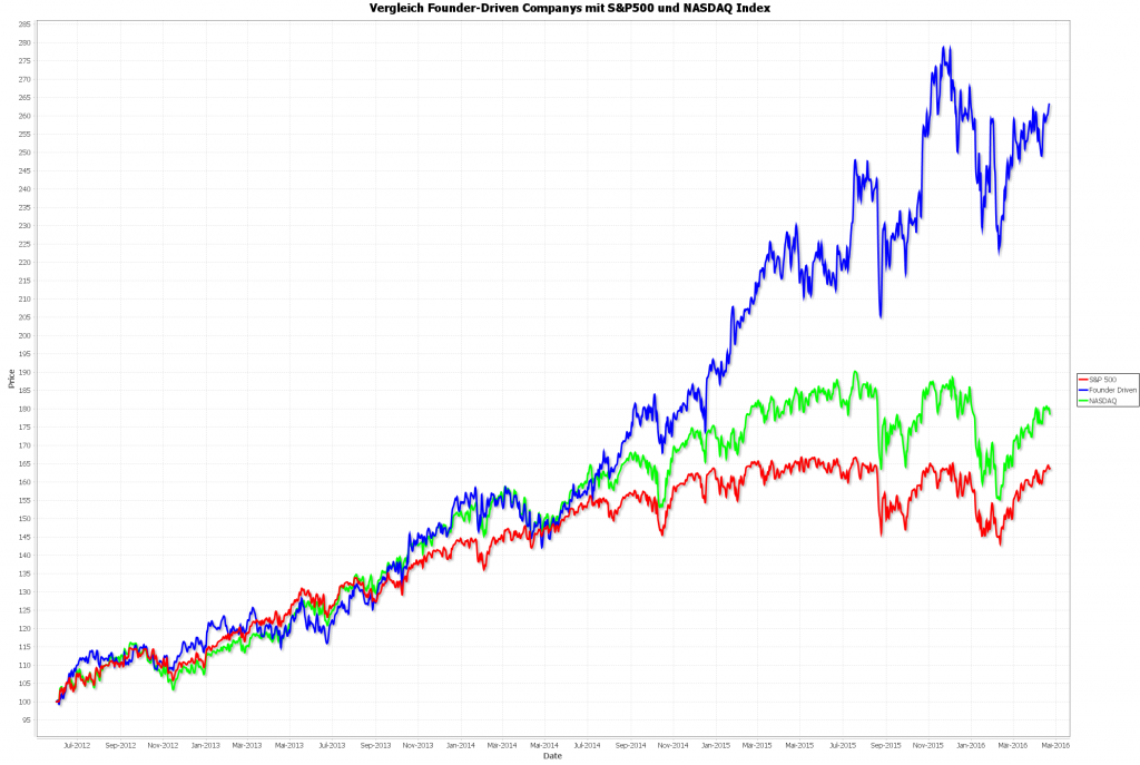 """""""Founder-Driven"""" Companys vs. S&P500 und NASDAQ seit Mitte 2012"""