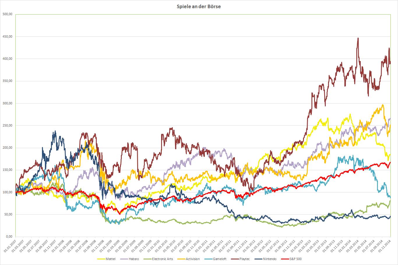 klassische und elektronische Spiele-Produzenten im Vergleich seit 2007