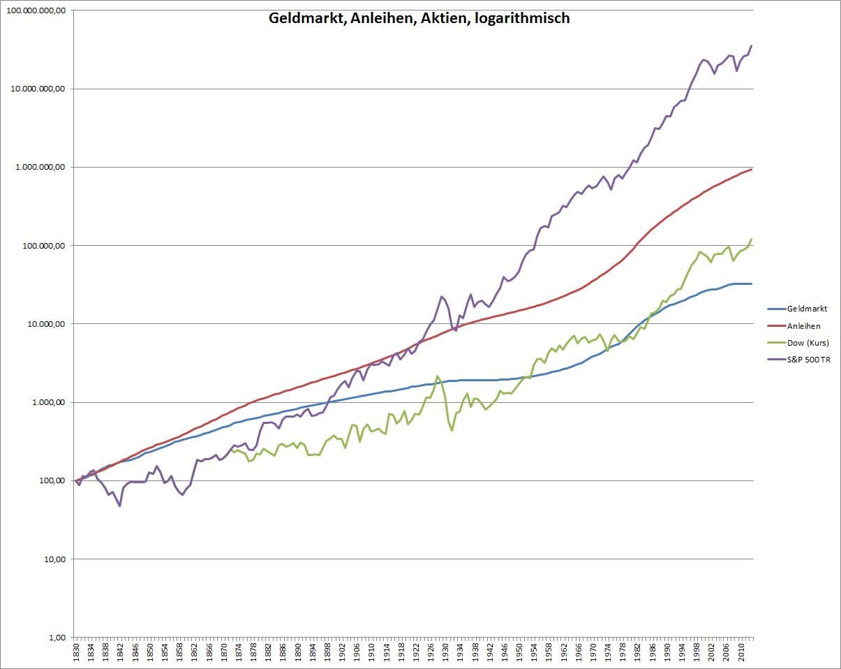 Veranlagung in Geldmarkt, Anleihen und Aktien seit 1830 logarithmische Skala
