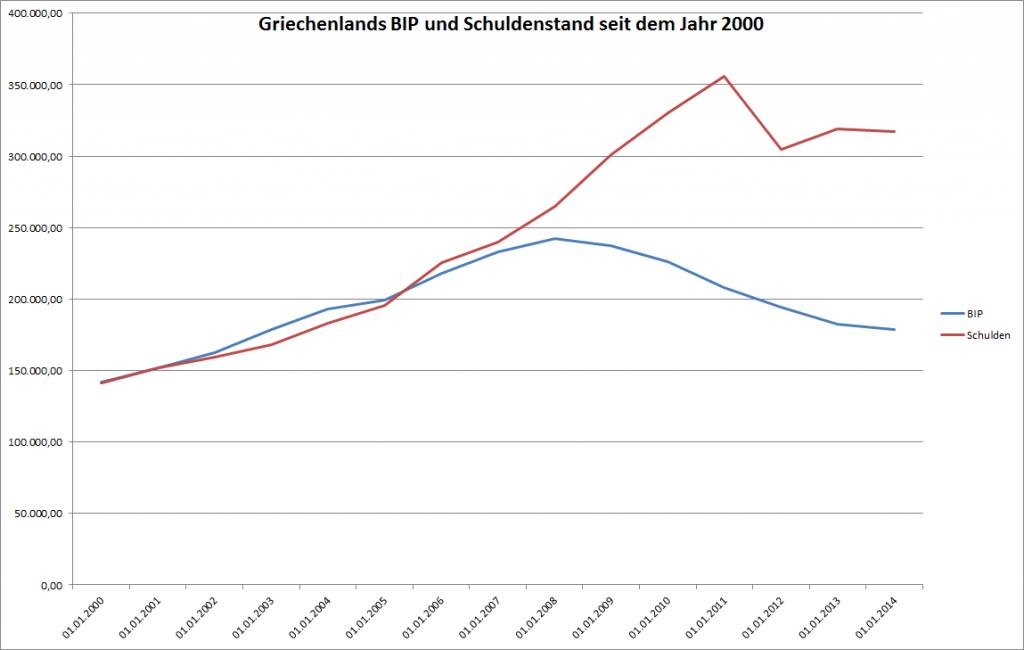 Griechenlands Schulden und sein BIP seit 2000