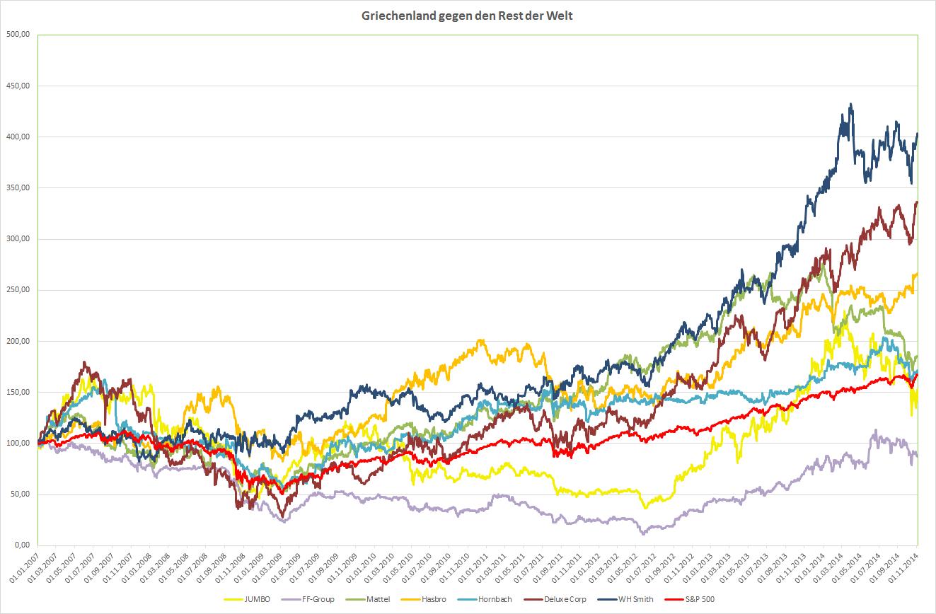 Entwicklung der verglichenen Unternehmen seit 2007