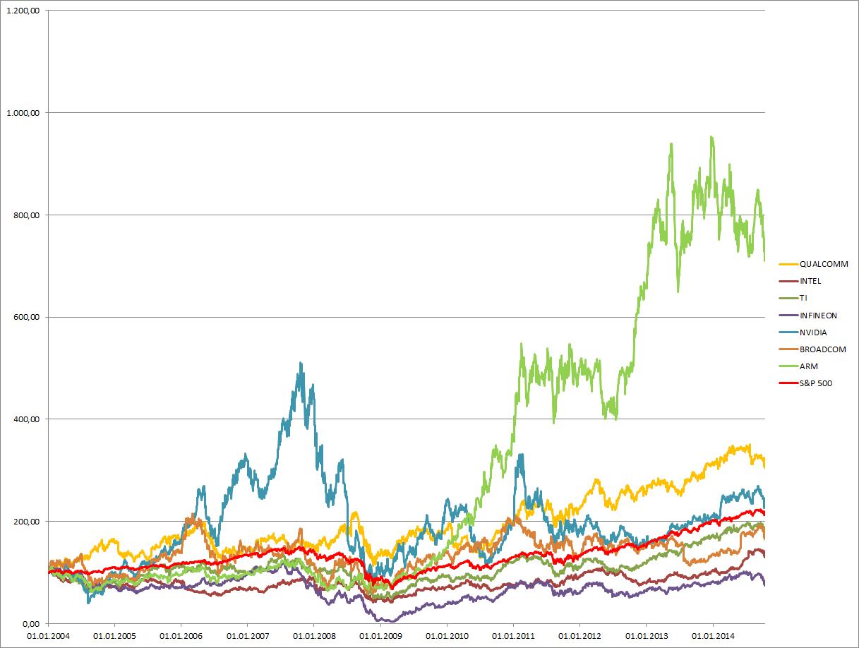 Aktienkurse der Halbleiter-Hersteller seit 2004