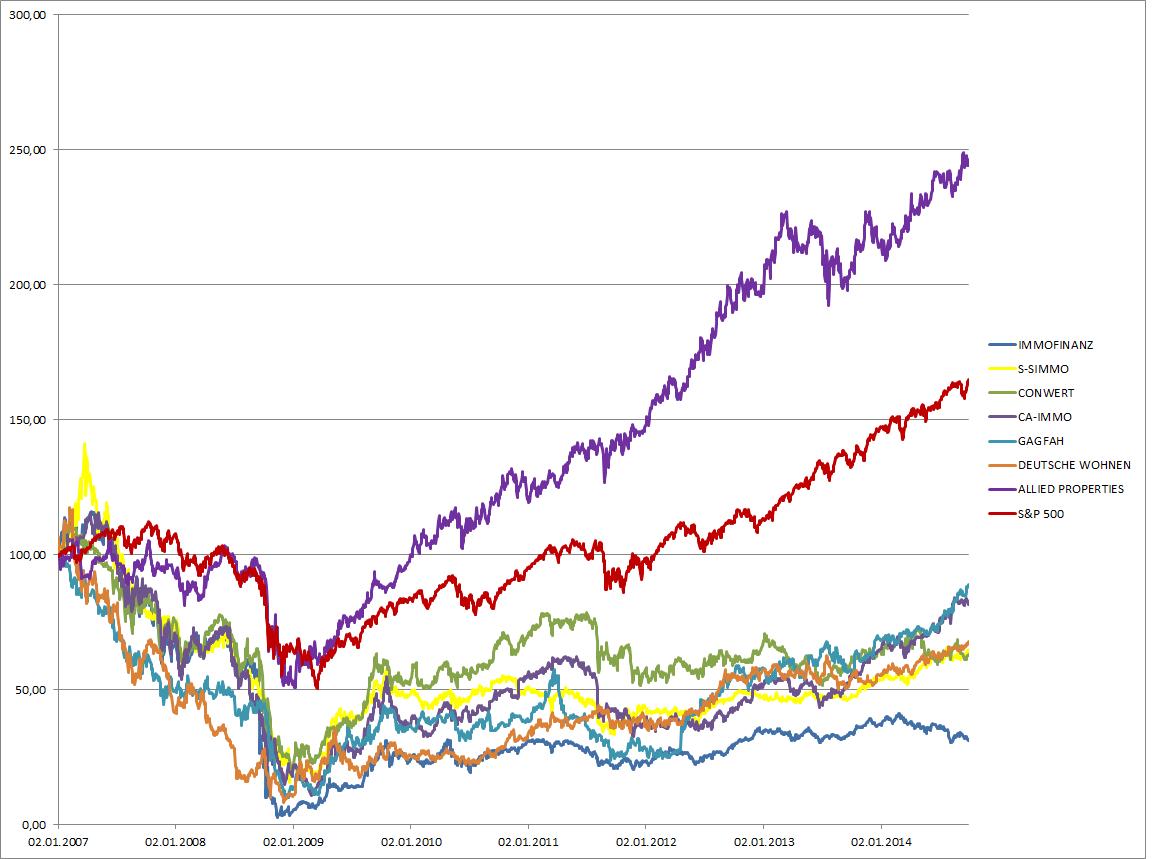 Die Entwicklung der verglichenen Immobilien-Unternehmen seit 2007