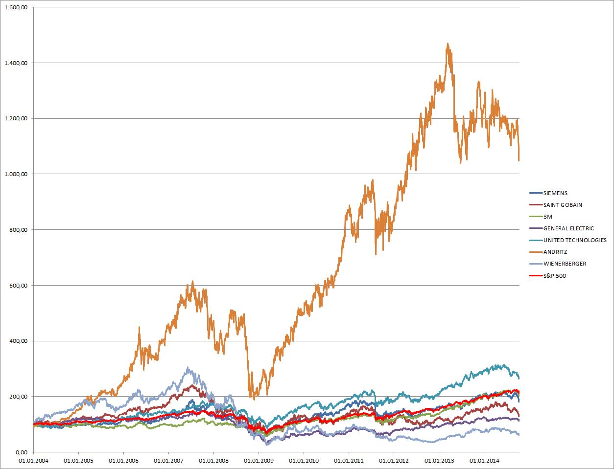 Die Entwicklung der Kurse der verglichenen Unternehmen seit 2004