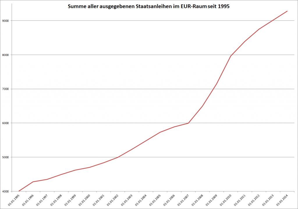 Kredite an Staaten im Euroraum seit 1995