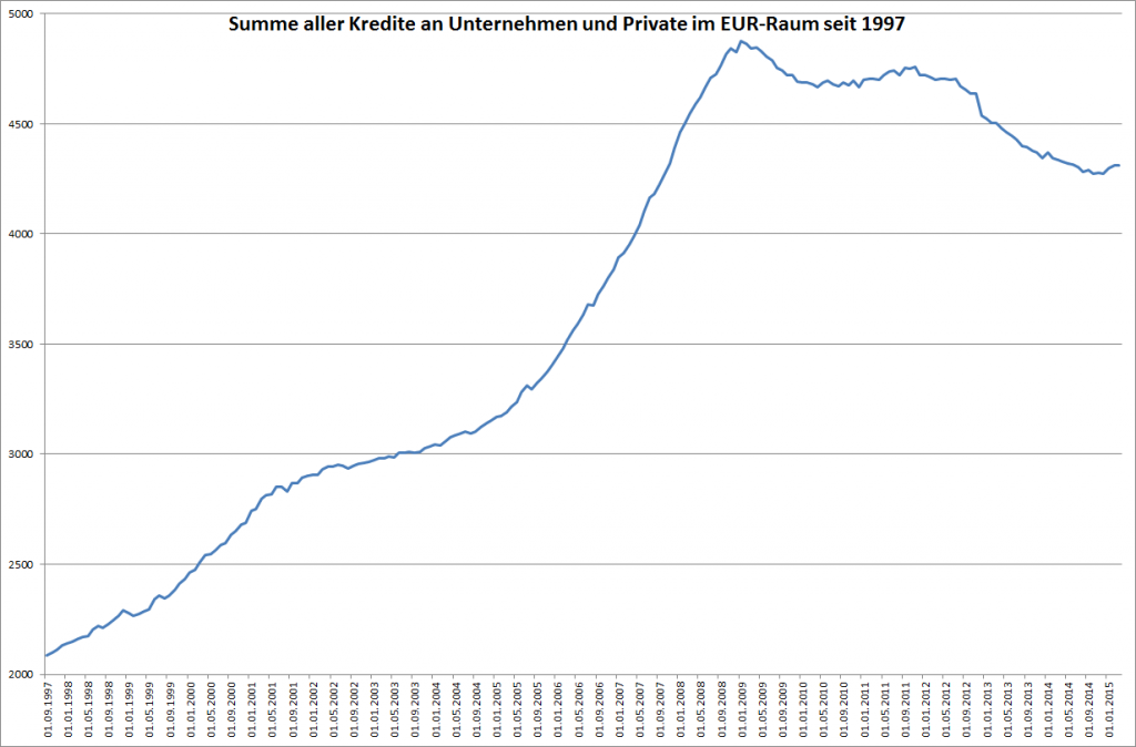 Kredite an Private und Unternehmen im Euro-Raum seit 1997