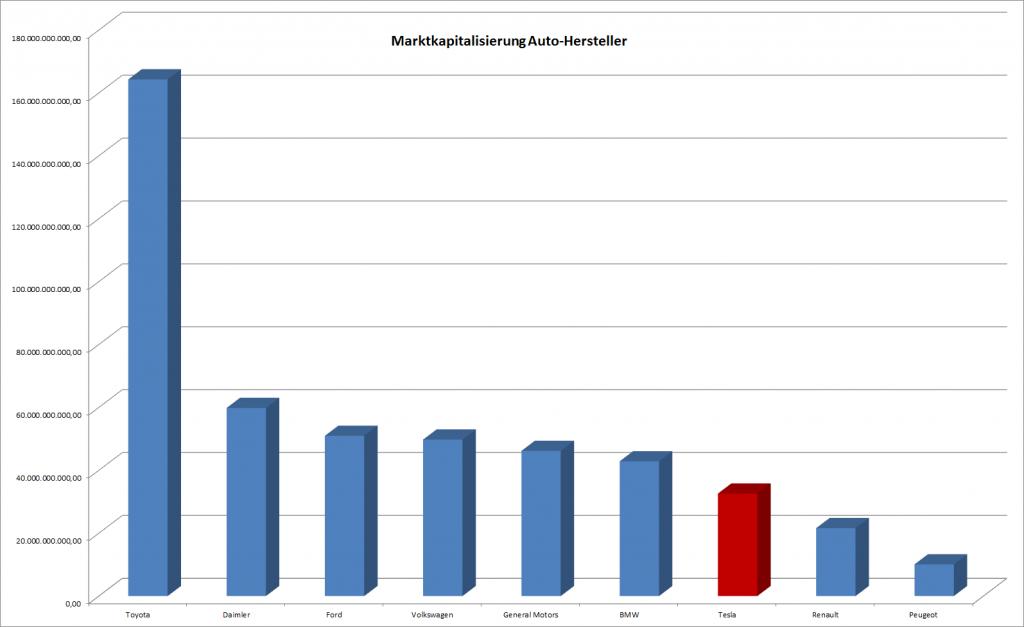 Marktkapitalisierung von Auto-Herstellern