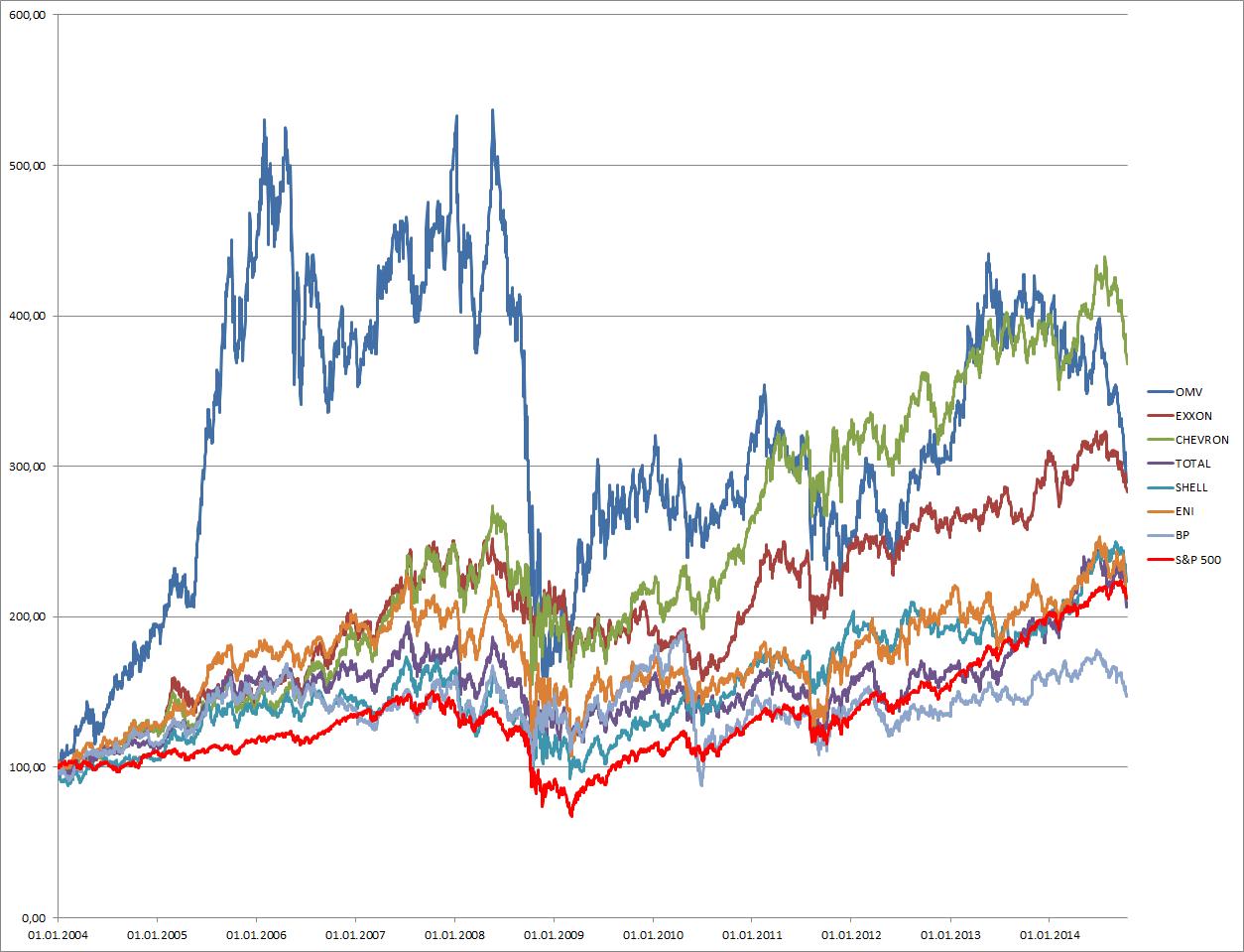Der Verlauf der Aktienkurse der verglichenen Öl-Konzerne