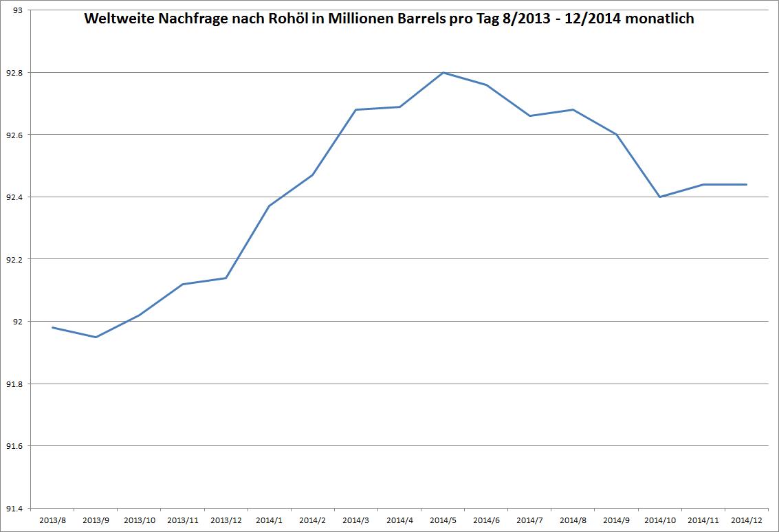 Nachfrage nach Rohöl in Barrels pro Tag seit Mitte 2013 - monatlich aktualisiert