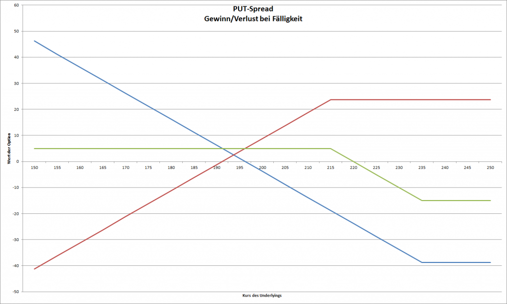 grafische Darstellung des Gewinn/Verlust beim Put-Spread