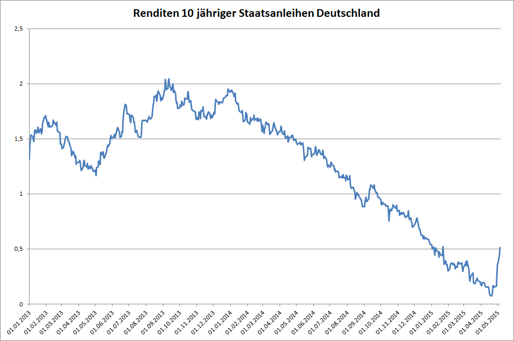 Renditen 10 jähriger deutscher Staatsanleihen seit Anfang 2013