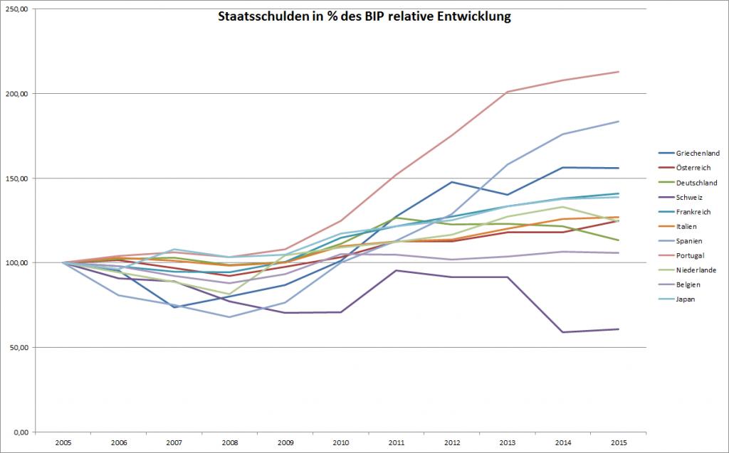 Die Schuldenentwicklung im Vergleich
