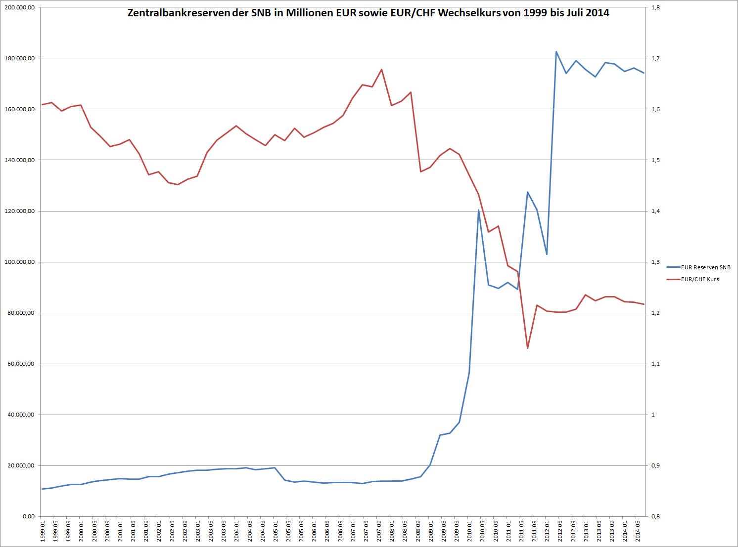 Euro-Reserven der SNB (blau) und Welchelkurs EUR(/CHF (rot) vom 1.1.1999 bis 31.7.2014