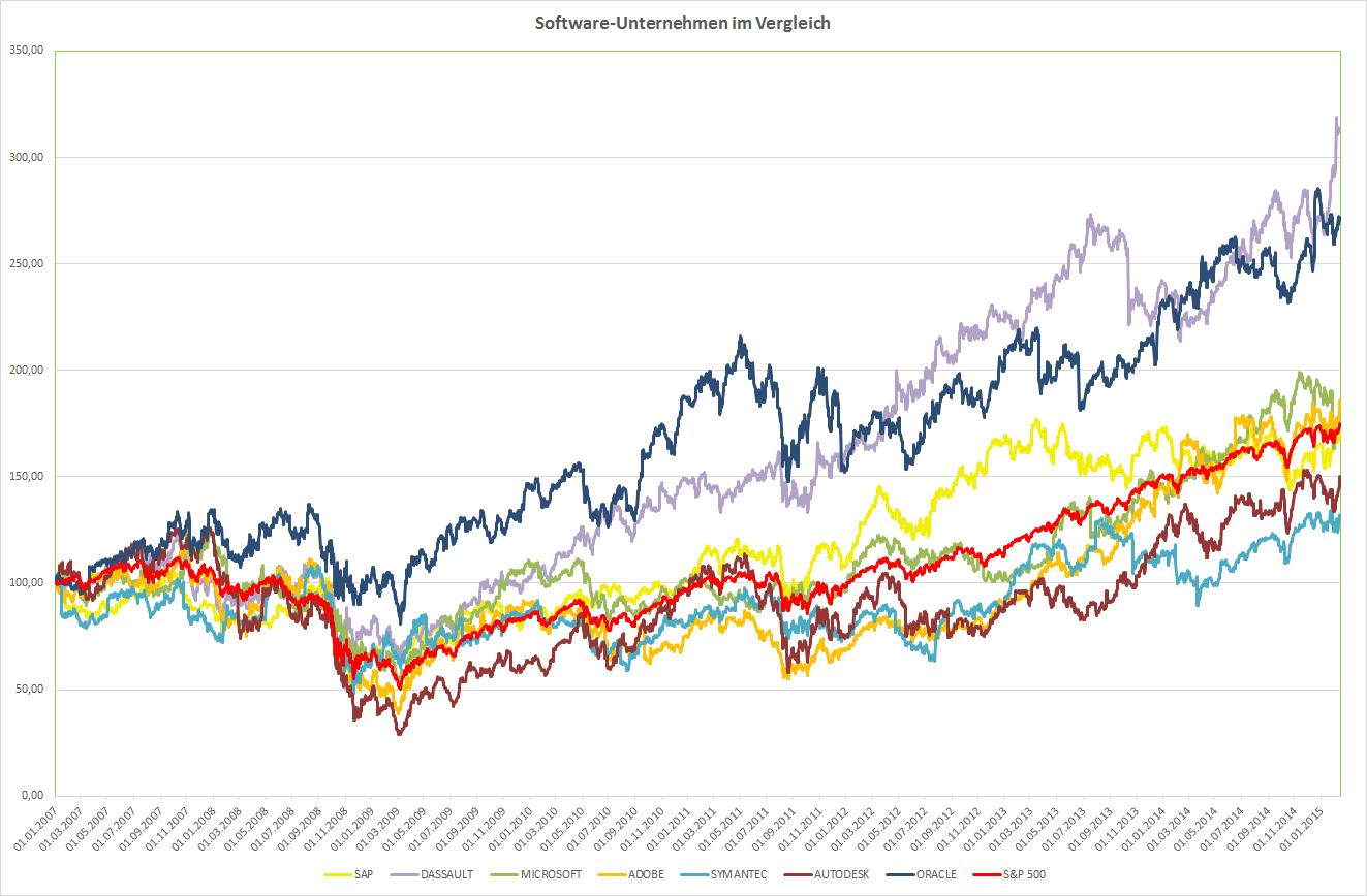 Kursentwicklung der Software Unternehmen im Vergleich seit 1.1.2007