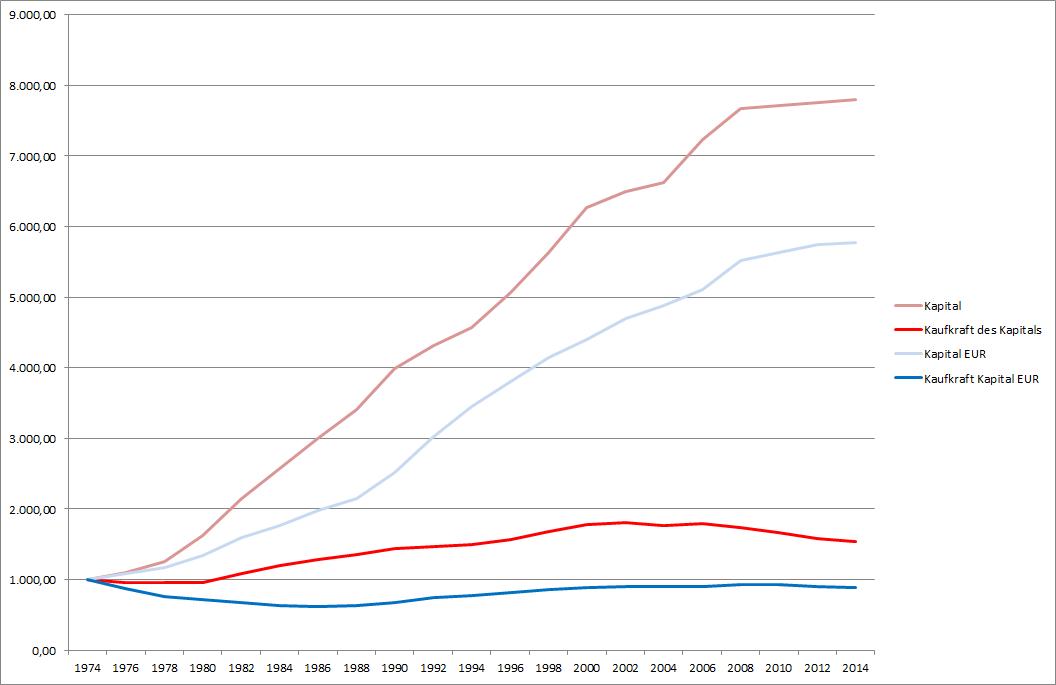 Entwicklung  von  1000 EUR bzw. USD seit 30 Jahren nominal und real