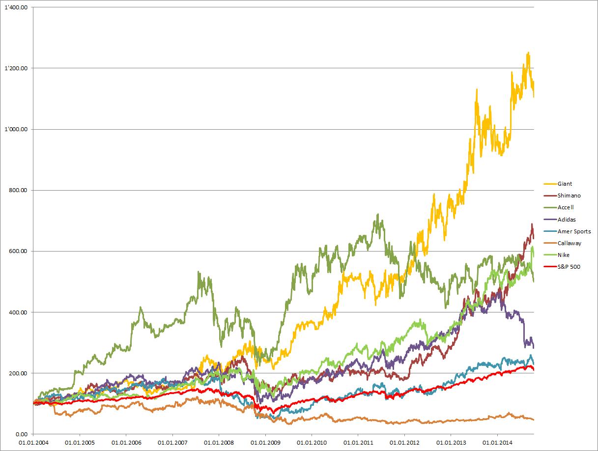 Kursentwicklung der Sportartikel-Hersteller seit 2006 im Vergleich zum S&P 500-Index