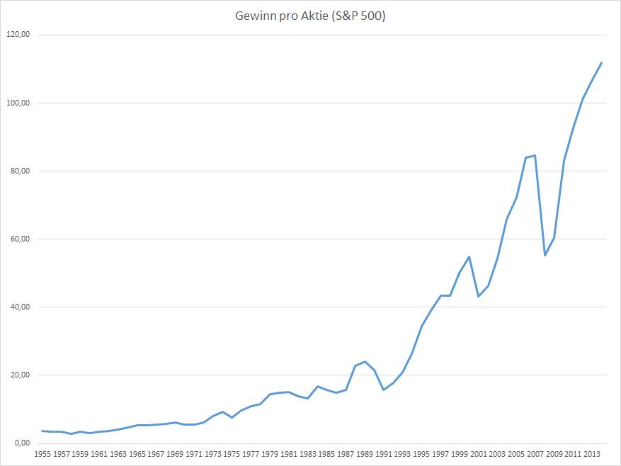 Gewinn pro Aktie im S&P 500 - Index