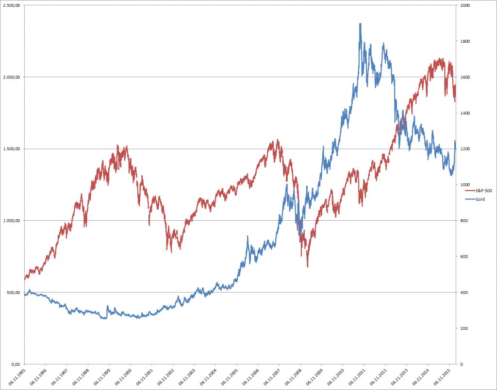 Preisentwicklung von S&P 500 und Gold in den letzten 20 Jahren