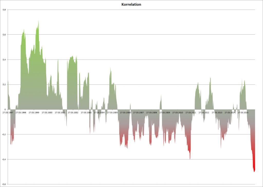 Korrelation von S&P 500 und Gold in den letzten 20 Jahren
