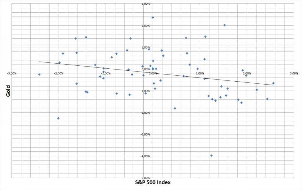 Korrelationsmatrix S&P 500 und Gold seit 1.12.2015